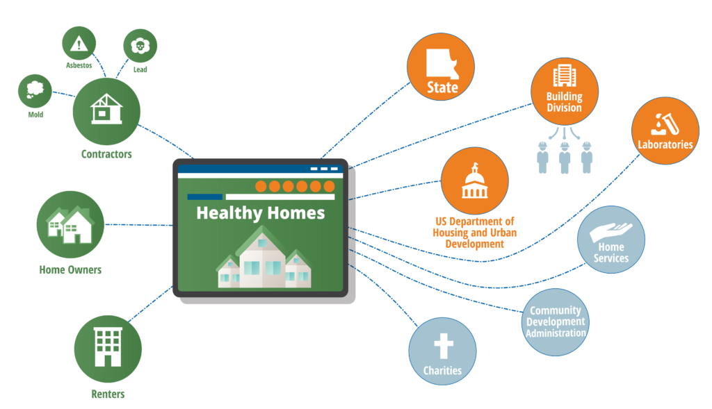 NEW HEALTHY HOMES INFOGRAPHIC-05